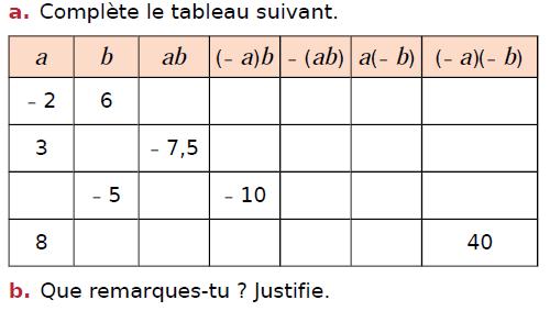 Nombres relatifs et calcul littéral : exercices en 4ème.