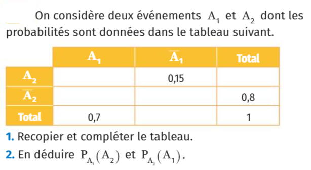 Calculer deux probabilités : exercices en 1ère S.