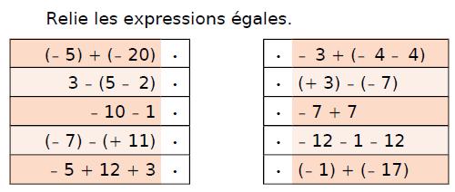 Relier les expressions égales : exercices en 4ème.