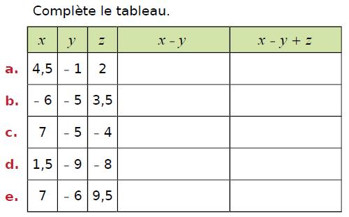 Calcul littéral et relatifs : exercices en 4ème.
