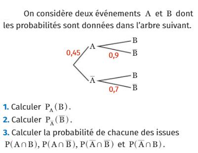 Calculer la probabilité d'issues : exercices en 1ère S.