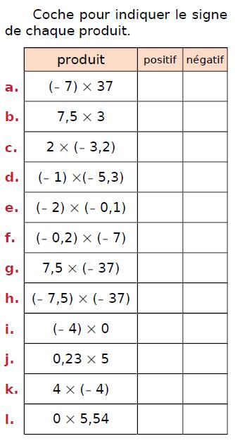 Produit de relatifs et règle des signes : exercices en 4ème.