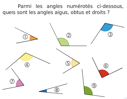 Les types d'angles : exercices en 6ème.