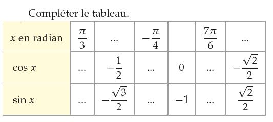 Tableau du cosinus et du sinus d'un angle : exercices en 1ère S.