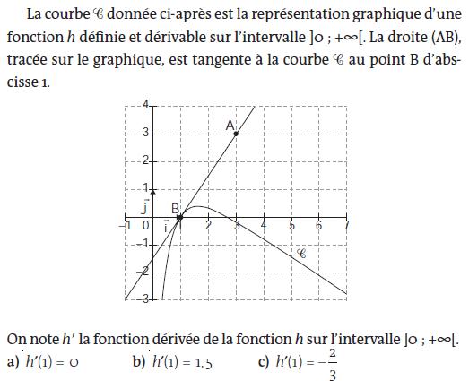 Nombre dérivé et tangente à la courbe : exercices en terminale S.
