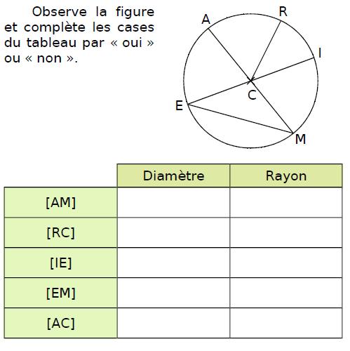 Notion de diamètre et rayon : exercices en CM2.