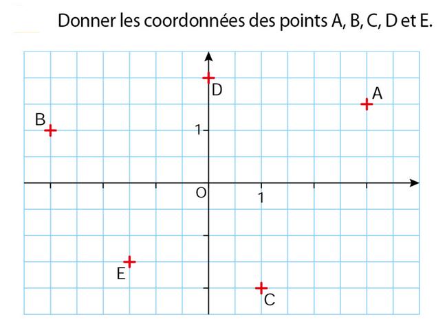 Coordonnées de points : exercices en 5ème.