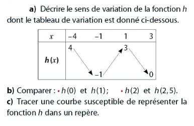 Décrire le sens de variation : exercices en 2de.