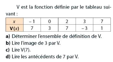 Ensemble de définition, image et antécédent : exercices en 2de.