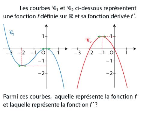 Courbes d'une fonction et de sa dérivée : exercices en terminale S.