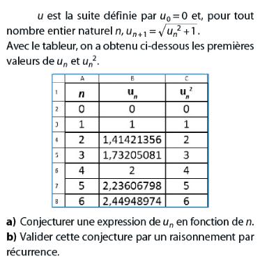 Conjecturer une expressions de Un : exercices en terminale S.