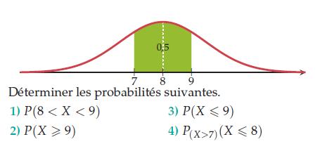 Déterminer les probabilités suivantes : exercices en terminale S.