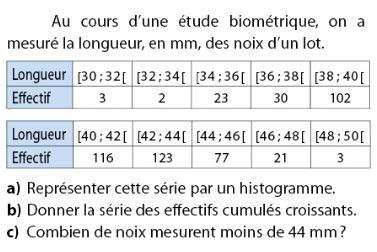 Effectifs cumulés croissants et histogramme : exercices en 2de.