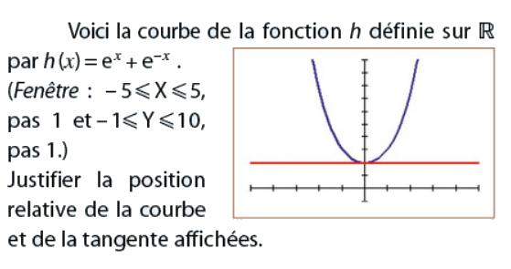 Position relative de la courbe et de la tangente : exercices en terminale S.