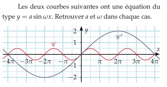 Courbes d'équations du type y=asin(wx) : exercices en terminale S.