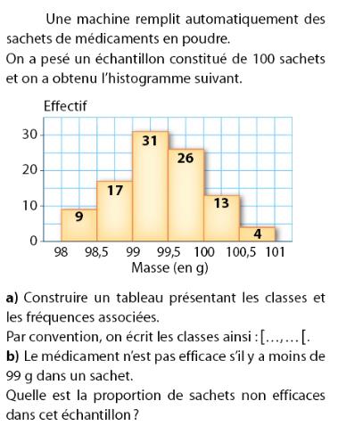 Construire un tableau des classes et fréquences : exercices en 2de.