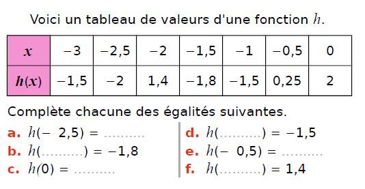 Tableau de valeurs et fonctions : exercices en 3ème.
