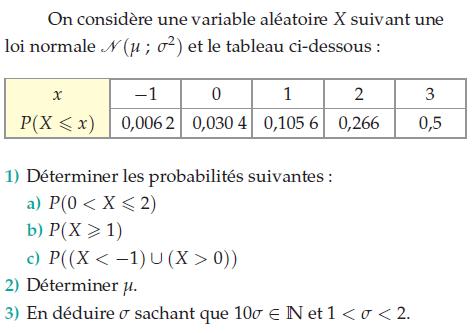 Calcul de l'écart-type et variable aléatoire : exercices en terminale S.