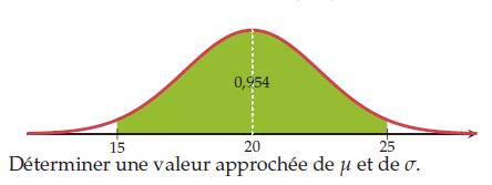 Déterminer une valeur approchée : exercices en terminale S.