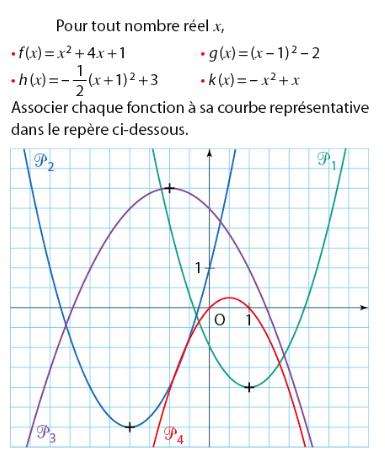 Fonctions carrées et courbes représentatives : exercices en 2de.