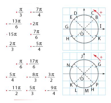 Associer chaque point aux nombres réels : exercices en 2de.