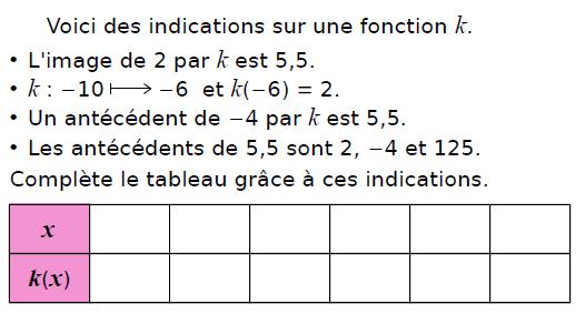 Compléter un tableau de valeurs : exercices en 3ème.