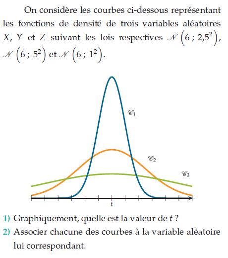 Courbes de fonctions de densité : exercices en terminale S.
