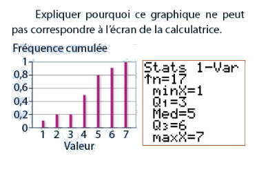 Graphique, calculatrice et fréquences cumulées : exercices en 2de.