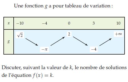 Tableau de variation et solution de f(x)=k : exercices en terminale S.
