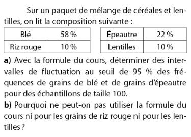 Des céréales et des lentilles avec intervalles de fluctuation : exercices en 2de.