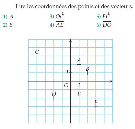Les coordonnées des points et des vecteurs : exercices en 2de.