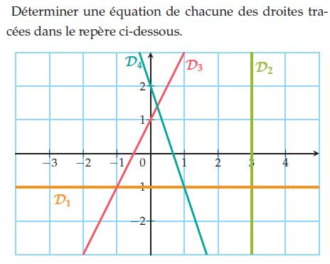 Déterminer une équation de chacune des droites tracées : exercices en 2de.