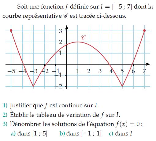 Fonction numérique et courbe : exercices en terminale S.