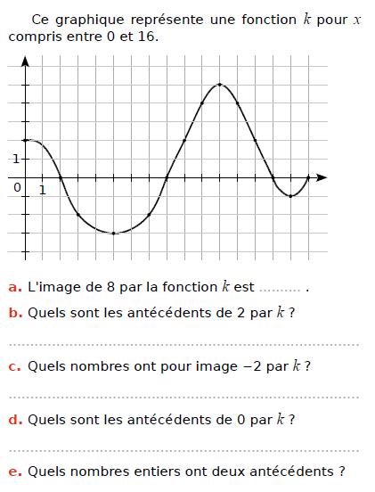 a5b8a70d0a0 Les fonctions numériques   exercices de maths 3ème (troisième) à ...