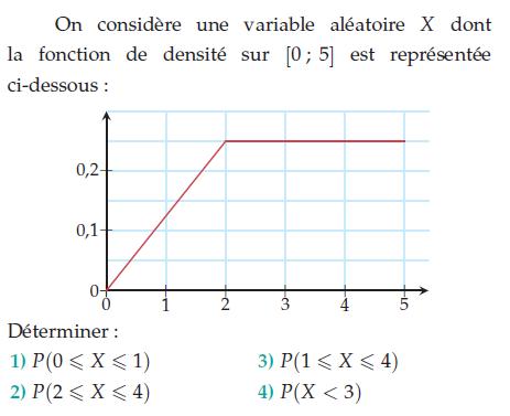 Une variable X avec sa fonction de densité : exercices en terminale S.