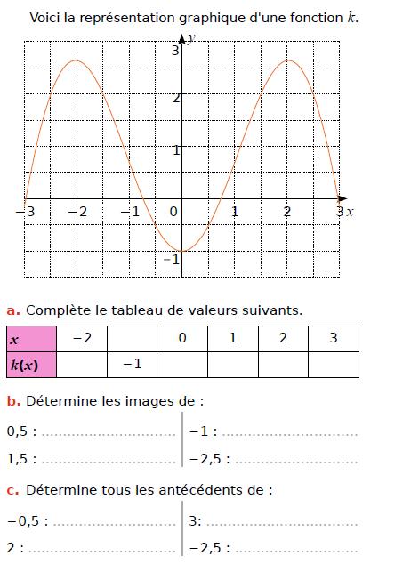 Représentation graphique : exercices en 3ème.