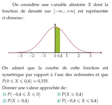 Courbe représentative d'une fonction de densité : exercices en terminale S.