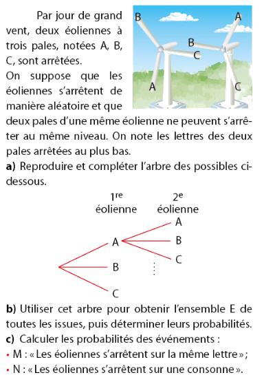 Pales d'une éolienne et arbre des possibles : exercices en 2de.