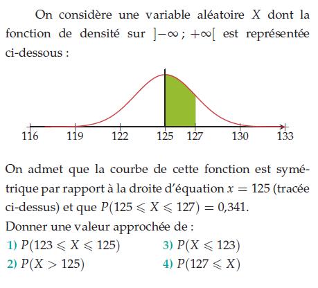 Représentation d'une fonction de densité : exercices en terminale S.