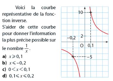 Fonction Inverse Exercices De Maths 2de Seconde A Imprimer Et Telecharger En Pdf