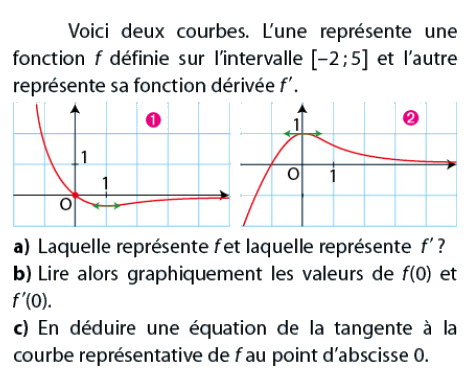Lire graphiquement et équation de la tangente : exercices en terminale S.