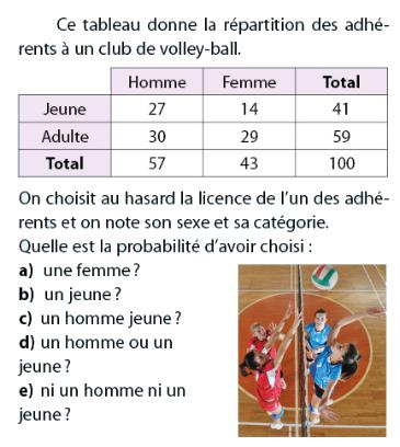 La répartition des adhérents d'un club de volley-ball : exercices en 2de.