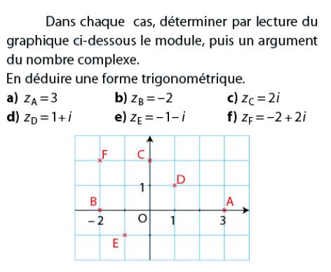 Déterminer par lecture graphique le module et l'argument : exercices en terminale S.