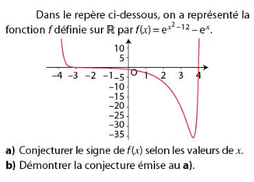 Conjecturer le signe de f(x) : exercices en terminale S.