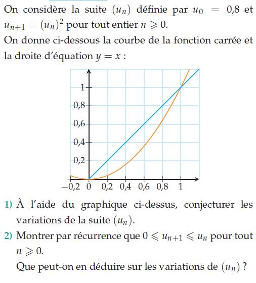 Récurrence et fonctions numériques : exercices en terminale S.