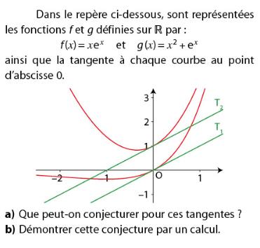 Conjecture sur les tangentes à la courbe d'une fonction : exercices en terminale S.