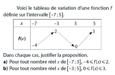 Tableau de variation et justification : exercices en 2de.