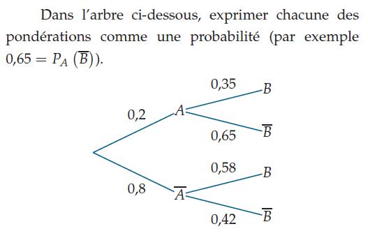 Exprimer les pondérations comme une probabilité : exercices en terminale S.