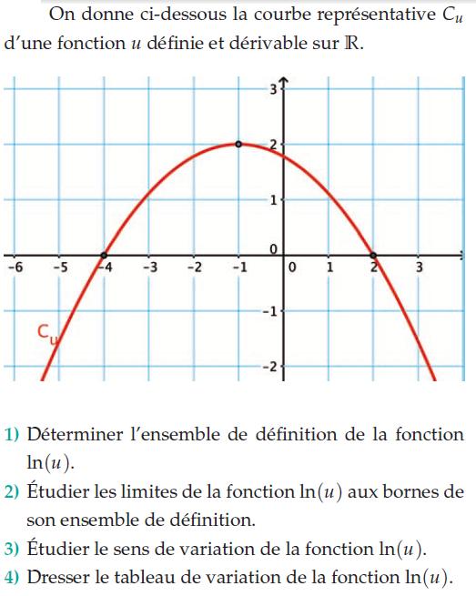 Déterminer l'ensemble de définition et fonction composée : exercices en terminale S.
