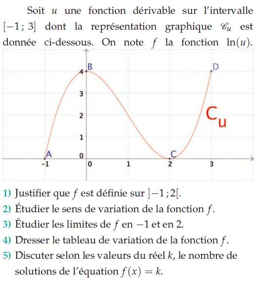 Représentation graphique et fonction composée : exercices en terminale S.